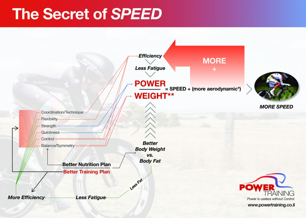 Secret of Speed